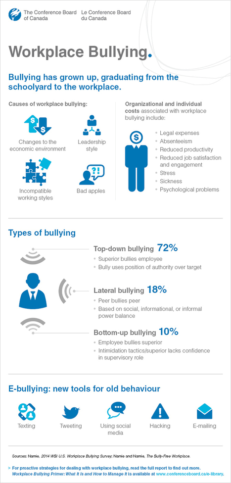 Conference Board of Canada on Workplace Bullying | Organization Potential | Scoop.it