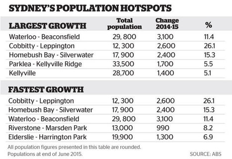 Inner city areas lead the way as Sydney's population nears 5 million | Lorraine's  Changing Places (Nations) | Scoop.it