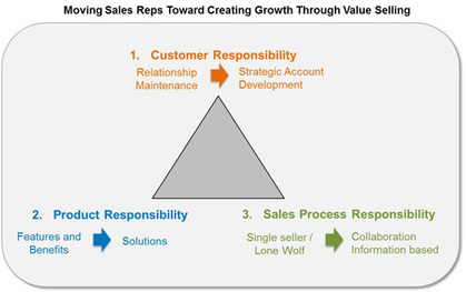 Grow or harvest? Creating your sales rep of the future while it still matters | Insights on Sales Growth and Sales Analytics | Alexander Group Blog | Sales Force Change Management | Scoop.it