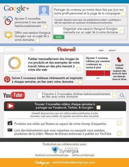 Pratique ! LA Checklist des Médias Sociaux... | SEO - Digital Marketing | Scoop.it