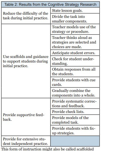 Cognitive Strategy/Scaffolded Instruction   A Compendium of Instructional Strategies   Scoop.it