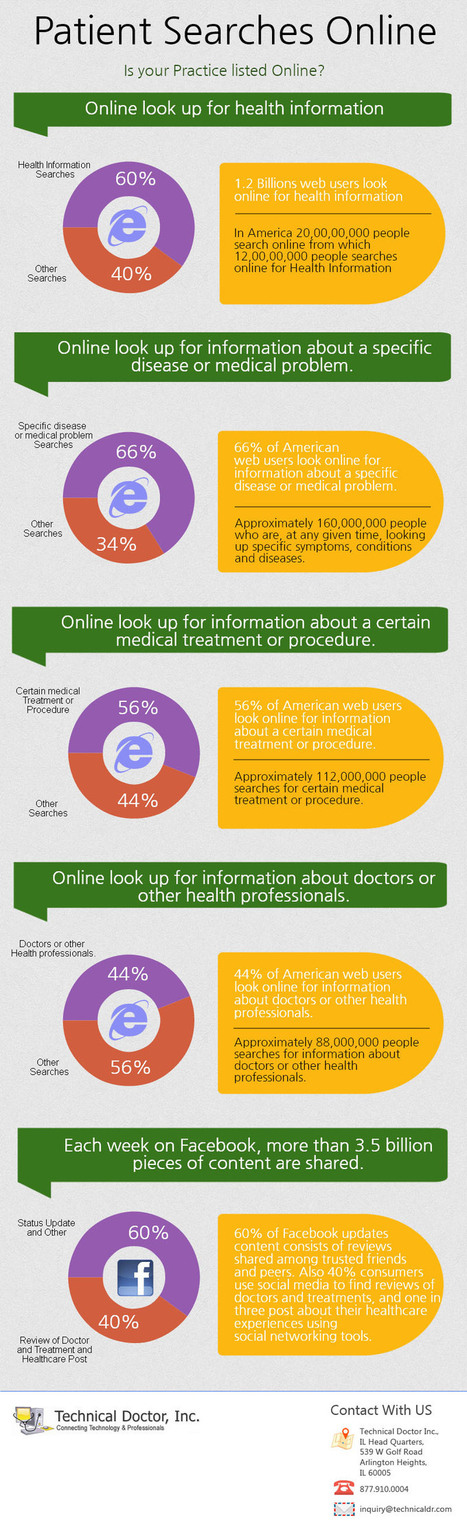 Patient Online Search - Infographics - Technical Doctor Inc. - EHR Chicago, EMR Chicago, HIPAA Assessments | Healthcare infographics | Scoop.it