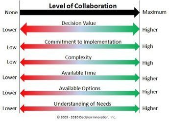 Choosing a Collaborative Decision Making Style | Profit from Knowledge | Scoop.it