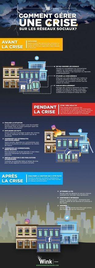 [Infographie] Comment gérer une crise sur les réseaux sociaux ? | Social Media Curation par Mon Habitat Web | Scoop.it