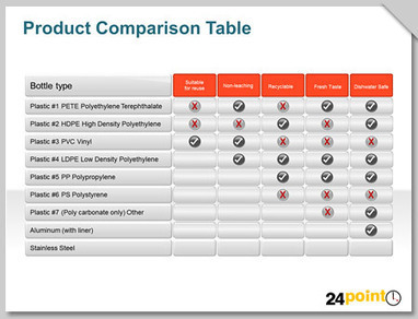 Creating and Using Comparison Tables in PowerPoint Presentations   PowerPoint Presentation Tools and Resources   Scoop.it