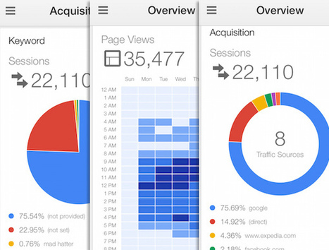 5 Reasons Your Clients Need The Google Analytics App | Social Media Monitoring | Scoop.it