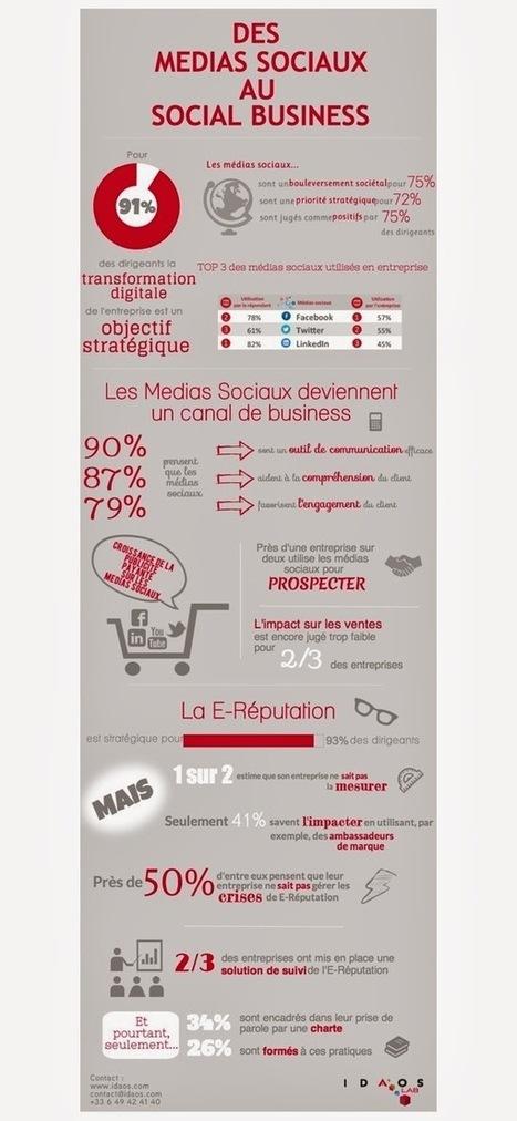 Arthémuse rp - le blog-notes | De la communication,rien que de la communication | Scoop.it