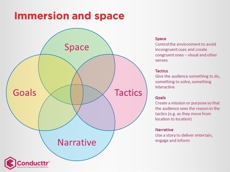 Immersion and space [#Transmedia] | The_storyFormula: story worlds & wearables! | Scoop.it