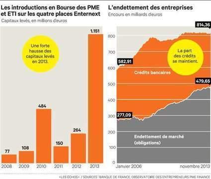 Financement : les PME face à la jungle des outils de financement | Small business | Scoop.it