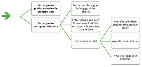 École maternelle - Sélection pour une première culture littéraire à l'école maternelle | E-maternelle | Scoop.it