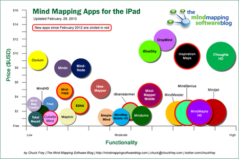 A comparison of mind mapping apps for the iPad: 2013 edition - Mind Mapping Software Blog | Educación flexible y abierta | Scoop.it