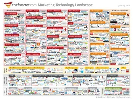 Marketing Technology Landscape Supergraphic (2014): A Dizzying Look at How ... - Marketing Pilgrim | Comms For Work | Scoop.it