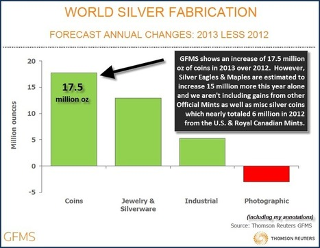 5 CHARTS: The Real Story Behind Silver : SRSrocco Report | Commodities, Resource and Freedom | Scoop.it