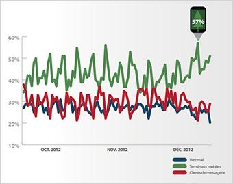 Quelles sont les tendances pour le marché de la Mobilité ? | Veille marketing mobile | Scoop.it