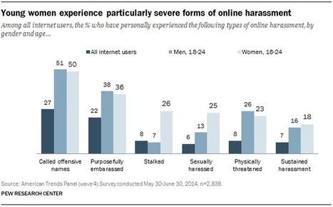 Online Harassment | Evolving Privacy in Social Media | Scoop.it