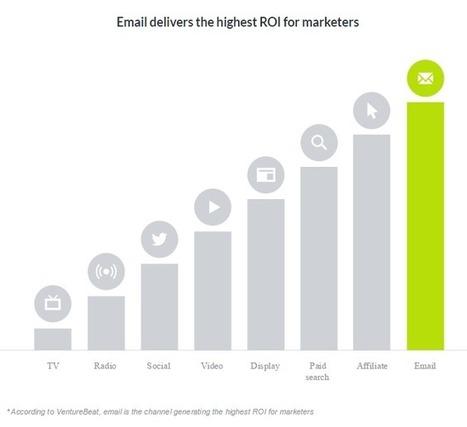 #Emailing : Tous les Chiffres Clés & Statistiques à Connaître Absolument | Blog Emailing Sarbacane – Conseils, Bonnes Pratiques & Actus Email Marketing | eTourisme institutionnel | Scoop.it