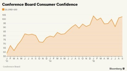 U.S. Consumer Confidence Index Rising Again | FUTURE TRENDS THAT MATTER | Scoop.it