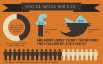 How Small Businesses Utilize Social Media | visualizing social media | Scoop.it