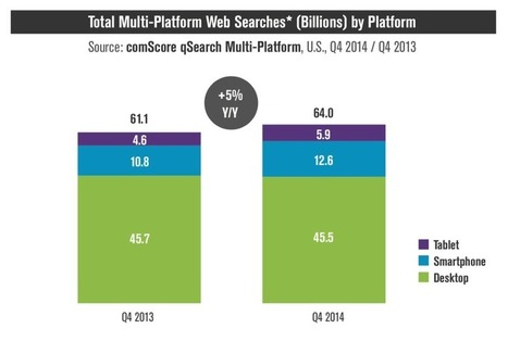 It's Official: Google Says More Searches Now On Mobile Than On Desktop | Marketing Done Right | Scoop.it