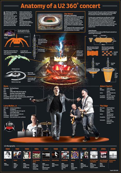 Anatomy of a U2 360° Concert   Infographics   Scoop.it