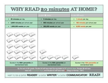 Second grade / Why is it so Important to Read Everyday??? | The Benefits of Reading from an Early Age | Scoop.it