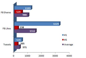 Etude 2013 sur les facteurs du classement sur Google | Curation SEO & SEA | Scoop.it