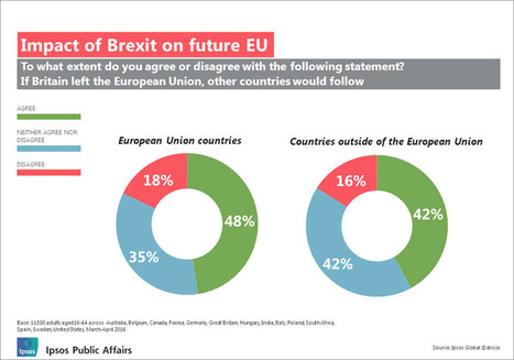 Brexit poll: Almost half of Europeans want own vote on leaving EU | Finance, Economics and Management | Scoop.it