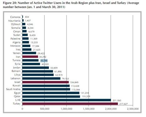 Twitter en Tunisie et dans le monde arabe, enfin des chiffres ! | Web 2.0 et société | Scoop.it