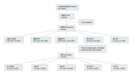 Meta-analysis of Health Care–Associated Infections | Hopsital Acquired Infection | Scoop.it