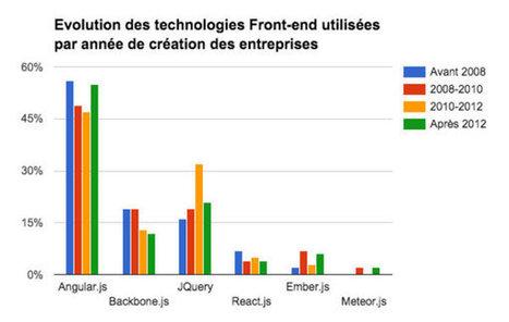 Les technologies web les plus utilisées par les start-up françaises | E-reputation | Scoop.it