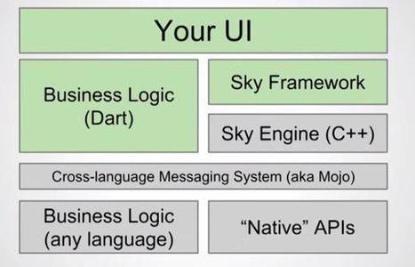 Adieu Java, les applications Android seront désormais écrites avec Dart et le framework SKY | Developers : tools, tips and news | Scoop.it