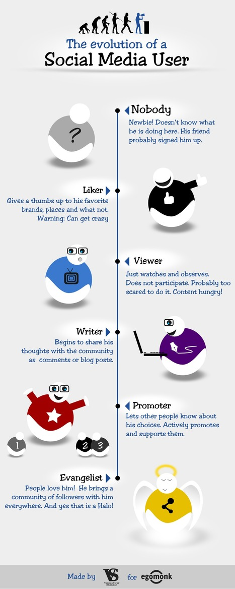 The Evolution of a Social Media | Visual.ly | New Media, Multi-Media & Social Media | Scoop.it