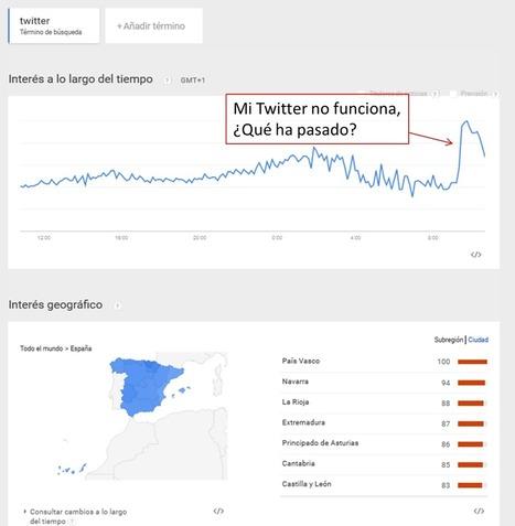 Twitter caído. Cómo saber si soy sólo yo o somos todos. #TwitterDown | Educacion, ecologia y TIC | Scoop.it