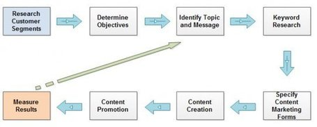 Content Marketing's Definitive Formula [graphic] | Social Customer Management | Scoop.it