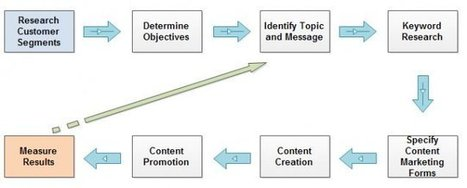 Content Marketing's Definitive Formula [graphic] | Curation Revolution | Scoop.it