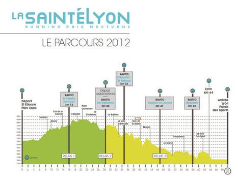 Interview : Cyrille Quintard, ma SaintéLyon | EvenSpark | Trail en france | Scoop.it