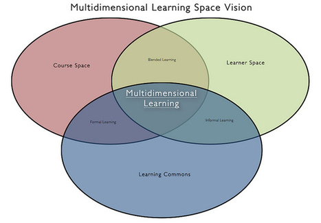 Evolution of the Multidimensional Learning Space Vision | PLE - Marc's Take | Scoop.it