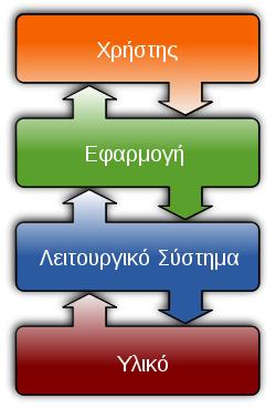 -OS- | λειτουργικα συστηματα | Scoop.it