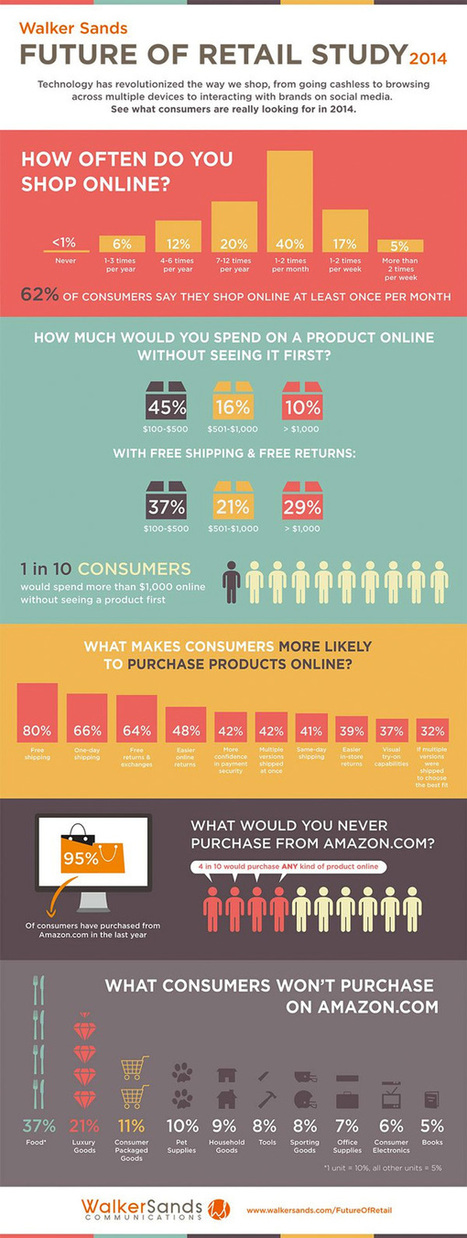 The Future of Retail [Infographic] | Ecommerce | Scoop.it