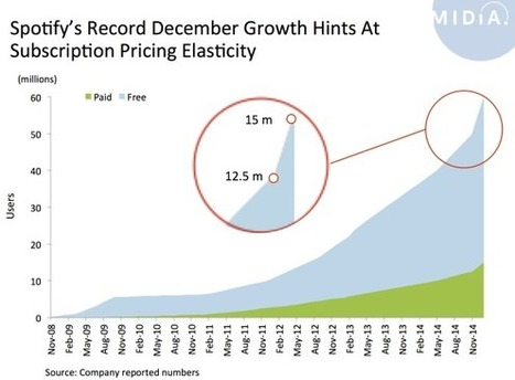 What Spotify's December Growth Tells Us About Pricing | Musicbiz | Scoop.it