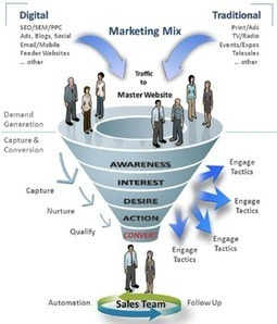 B2B marketing: who should own the funnel? - Econsultancy (blog) | Generating leads with video | Scoop.it