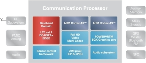 Renesas Mobile Introduces Dual Core MP5232 SoC for Mid-range LTE Smartphones | Embedded Systems News | Scoop.it