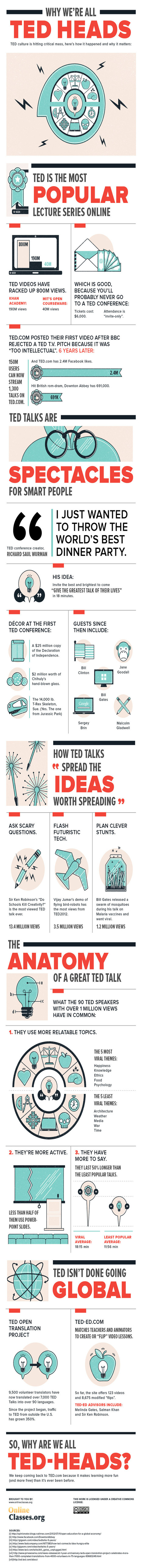 TedTalks: Why we're all TED HEADS [Infographic]   Educational Apps & Tools   Scoop.it