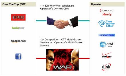 Netmanias Report: Operator Respose for OTT - TV Everywhere (Multi-Screen) Service | Operator CDN | Scoop.it