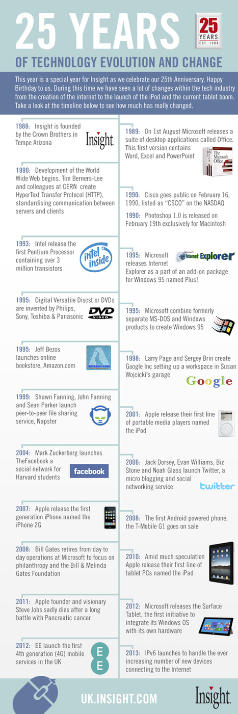 25 Years Of Technology Evolution [INFOGRAPHIC] - AllTwitter | Social Media Resources & e-learning | Scoop.it
