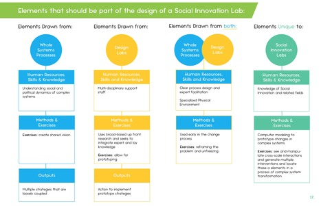 Social Innovation Lab Guide | Aula Abierta | Scoop.it