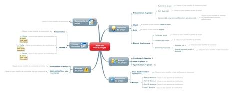 Matrice gestion de projet | Blog Signos | Mode Projet et conduite du changement | Scoop.it