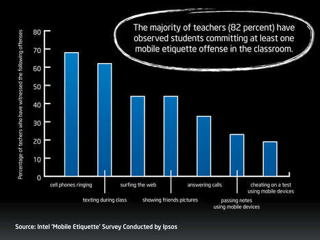 What do U.S. Teachers Think About Students' Mobile Manners in the classroom | BYOT @ School | Scoop.it
