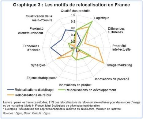 Rapport de la DGCIS sur les relocalisations - 2014 mars | Didier Aucher | Scoop it ! | Scoop.it