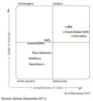 Le carré magique Gartner MDM 2011 – gestion des données clients | La relation entre l'entreprise et ses clients | Scoop.it